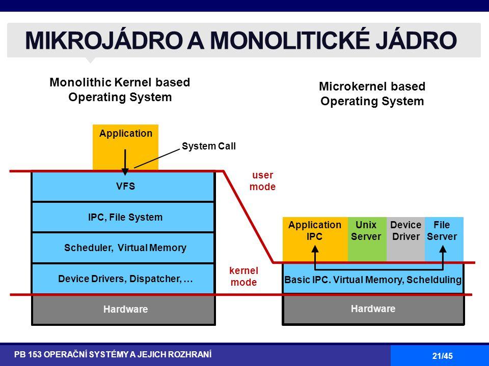 21/45 MIKROJÁDRO A MONOLITICKÉ JÁDRO PB 153 OPERAČNÍ SYSTÉMY A JEJICH ROZHRANÍ Unix Server Application IPC Device Driver File Server Application Basic