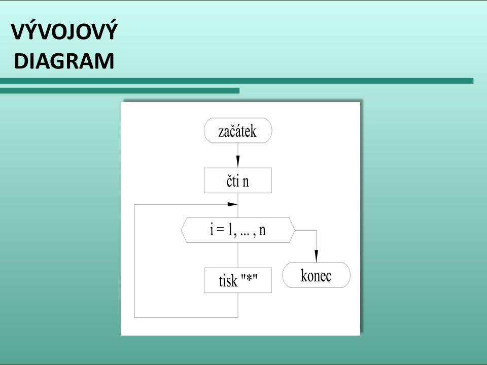 ZDROJOVÝ KÓD /* *program vytiskne n hvezdicek */ public class NHvezdicek { public static void main(String[] args) { int n; System.out.print( Zadej pocet hvezdicek: ); n = VstupDat.ctiInt(); for(int i=1; i<=n; i++) System.out.print( * ); System.out.println(); } /* *program vytiskne n hvezdicek */ public class NHvezdicek { public static void main(String[] args) { int n; System.out.print( Zadej pocet hvezdicek: ); n = VstupDat.ctiInt(); for(int i=1; i<=n; i++) System.out.print( * ); System.out.println(); }