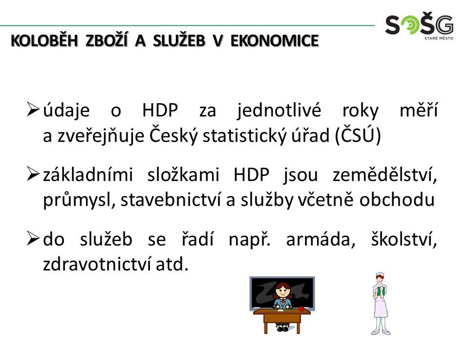 KOLOBĚH ZBOŽÍ A SLUŽEB V EKONOMICE  údaje o HDP za jednotlivé roky měří a zveřejňuje Český statistický úřad (ČSÚ)  základními složkami HDP jsou zemědělství, průmysl, stavebnictví a služby včetně obchodu  do služeb se řadí např.