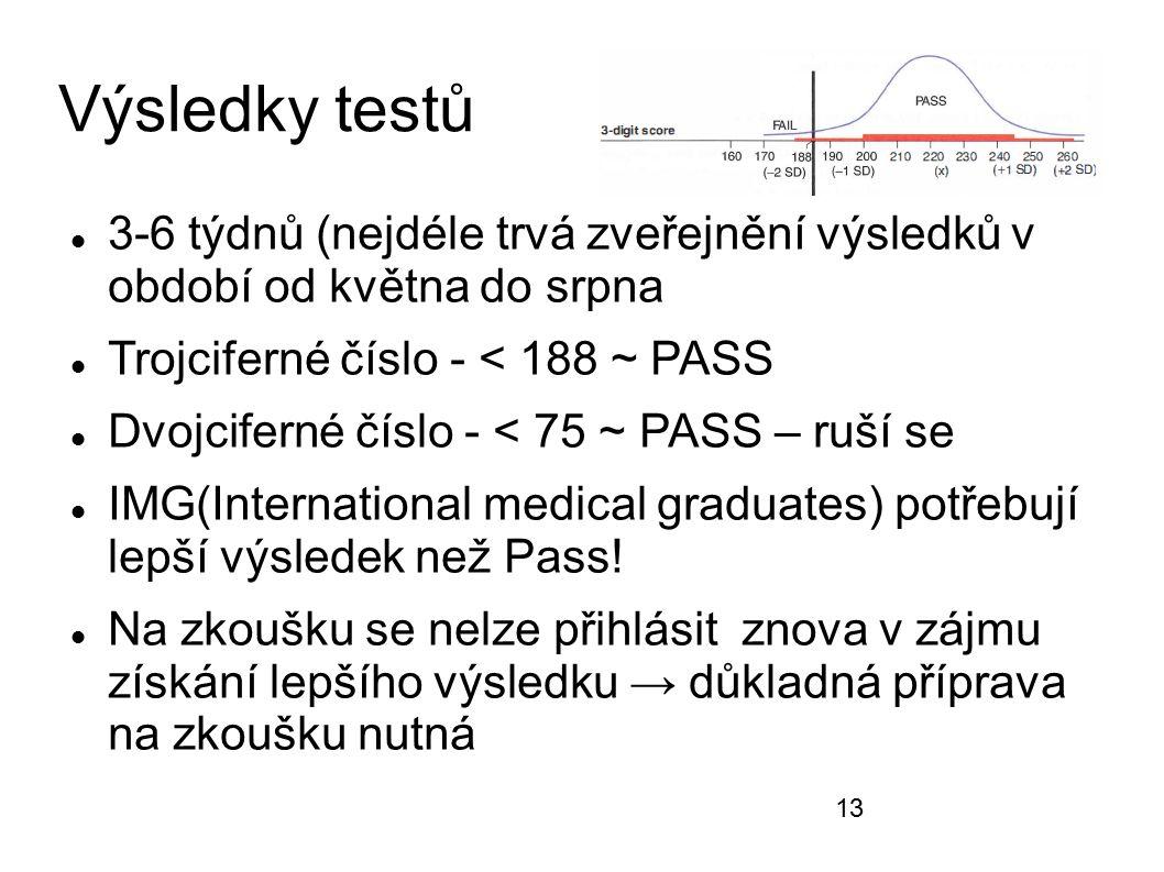 Výsledky testů 3-6 týdnů (nejdéle trvá zveřejnění výsledků v období od května do srpna Trojciferné číslo - < 188 ~ PASS Dvojciferné číslo - < 75 ~ PAS