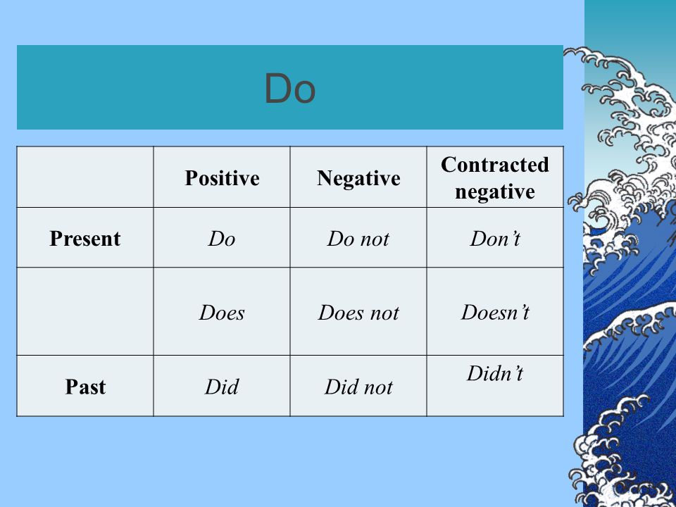 Do PositiveNegative Contracted negative PresentDoDo notDon't DoesDoes notDoesn't PastDidDid not Didn't