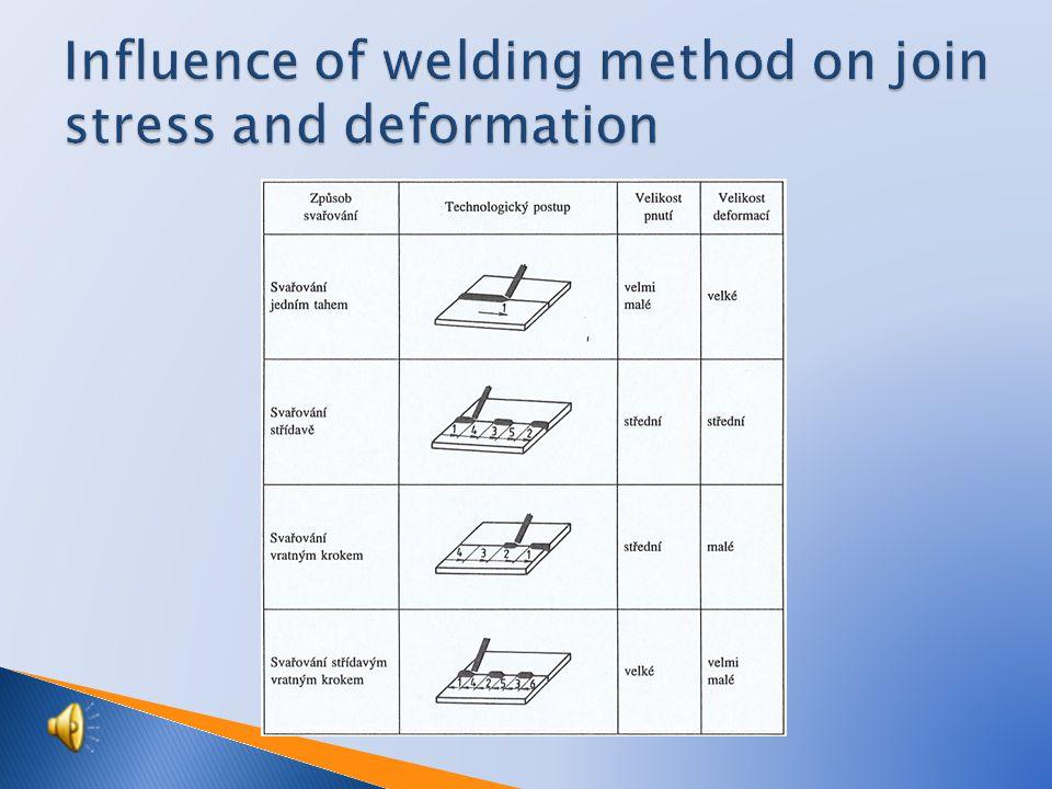  Longitudinal – shortening of weld length  Transverse – contraction of weld width  Angled – upper part, bigger shrinkage