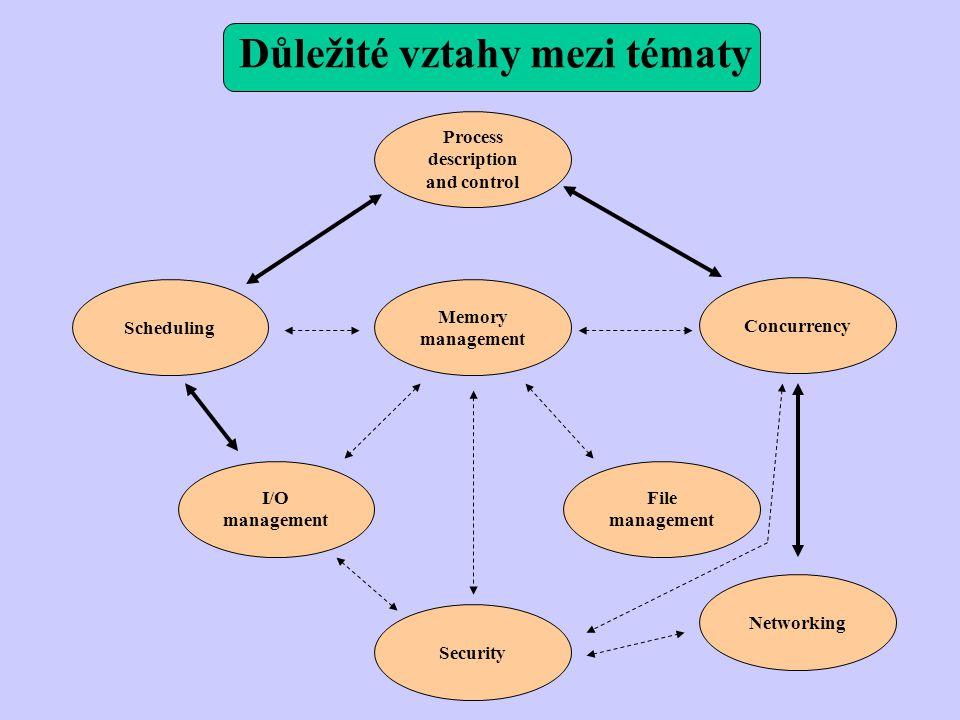 Důležité vztahy mezi tématy Process description and control Memory management Security Scheduling Concurrency File management I/O management Networkin