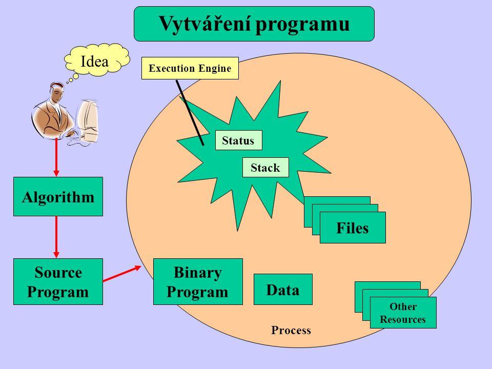 Vytváření programu Idea Algorithm Source Program Binary Program Status Stack Data Files Other Resources Execution Engine Process