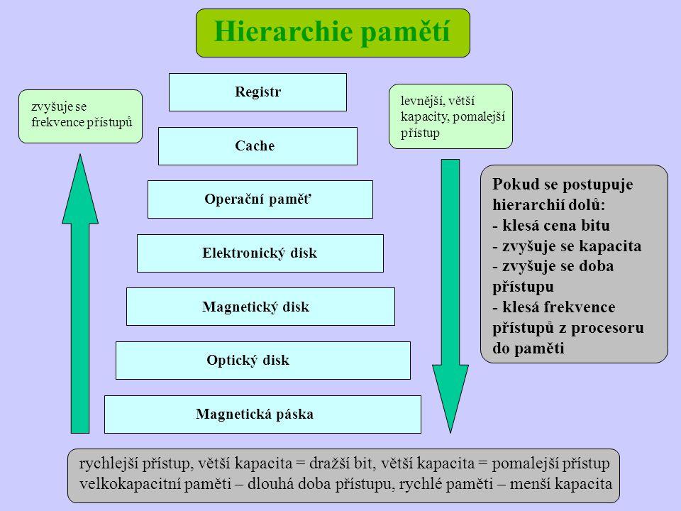 Hierarchie pamětí Magnetická páska Optický disk Magnetický disk Elektronický disk Operační paměť Cache Registr zvyšuje se frekvence přístupů levnější,