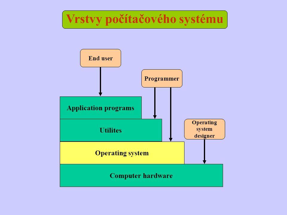 Vrstvy počítačového systému Computer hardware Operating system Utilites Application programs End user Programmer Operating system designer
