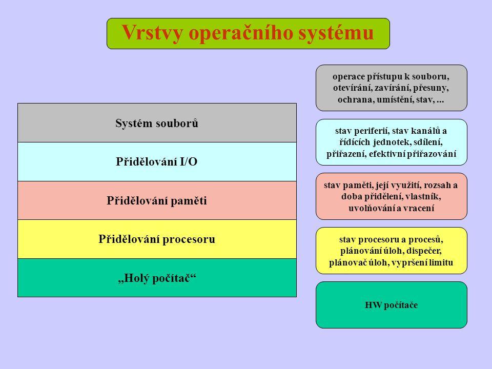 """Vrstvy operačního systému """"Holý počítač"""" Přidělování procesoru Přidělování paměti Přidělování I/O Systém souborů operace přístupu k souboru, otevírání"""