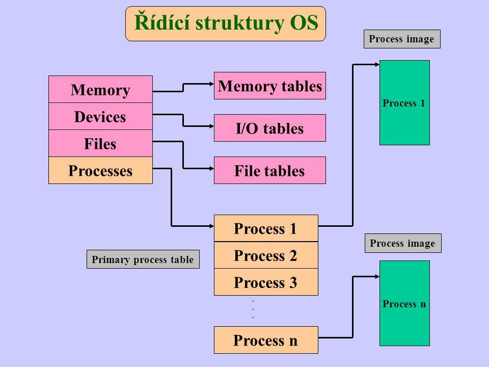 Řídící struktury OS Memory Devices Files Processes Memory tables Process 1 Process n Process 1 Process 2 Process 3 Process n I/O tables File tables...