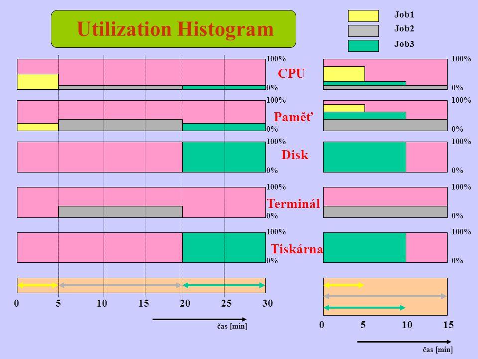 Utilization Histogram 052030251510 051510 čas [min] 100% 0% 100% 0% 100% 0% 100% 0% 100% 0% CPU Paměť Disk Terminál Tiskárna Job2 Job3 Job1 100% 0% 10