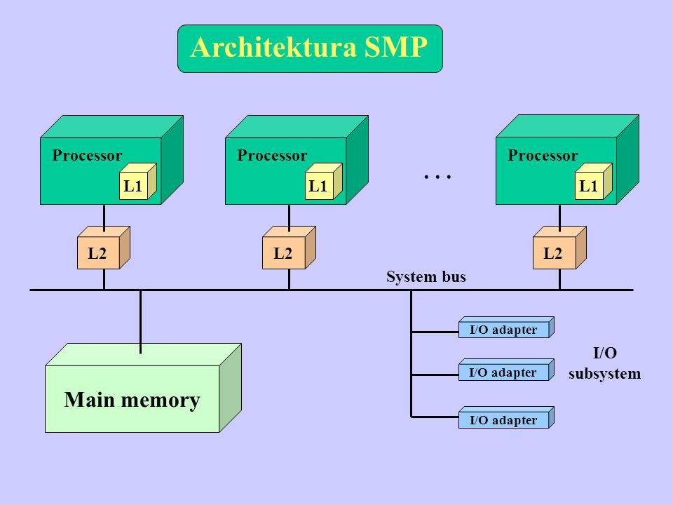 Architektura SMP L1 L2 Processor L1 L2 Processor L1 L2 Processor... Main memory I/O adapter I/O subsystem System bus