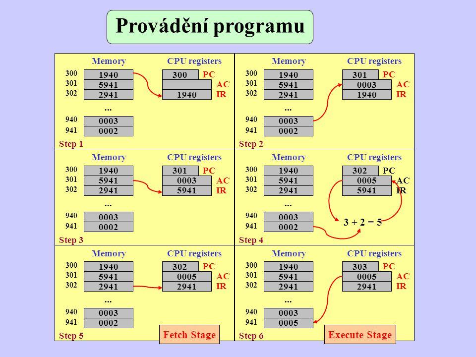 Registry procesoru - registr (viditelné pro uživatele (minimalizace potřeby paměti, využívání všech dostupných registrů, znalost instrukcí assembleru,...), řídící a stavové (control) (používání při privilegovaných přístupech,...) ) - kompatibilita procesorů - uživatelské – pro data, pro adresy (index, segment, stack) - řídící a stavové – PC (Program Counter), IR (Instruction Register), PSW (Program Status Word) AH, AL střadač, akumulátor BH, BL bázový registr CH, CL čítač DH, DL datový registr SP stack pointer BP base pointer SI source index DI destination index CS code segment DS data segment SS stack segment ES extra segment FLAGS registr příznaků IP instruction pointer
