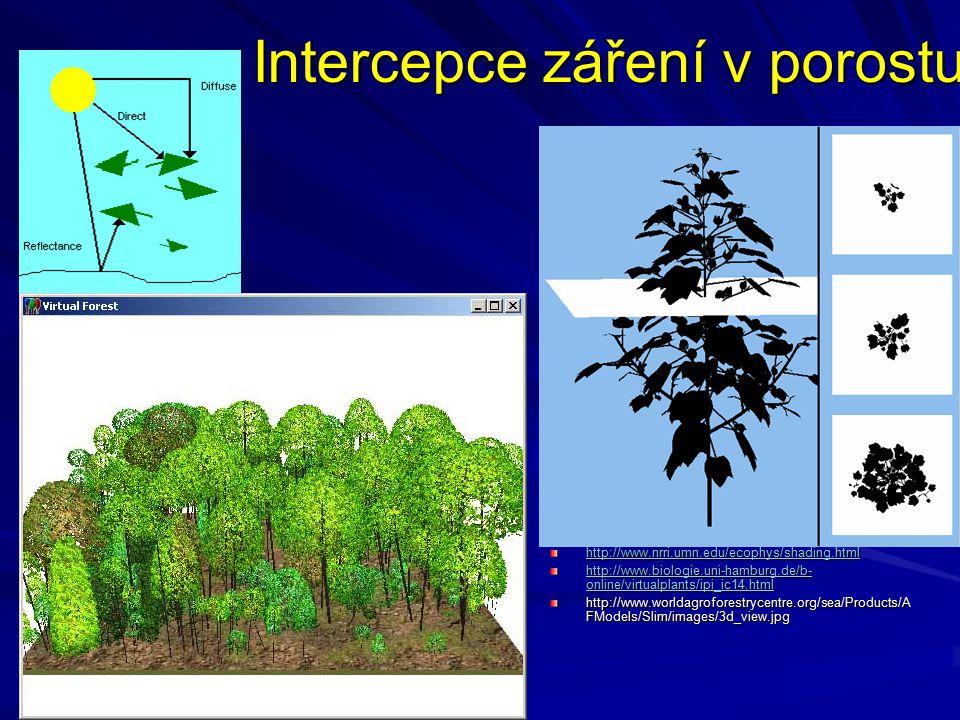 Intercepce záření v porostu http://www.nrri.umn.edu/ecophys/shading.html http://www.biologie.uni-hamburg.de/b- online/virtualplants/ipi_ic14.html http://www.biologie.uni-hamburg.de/b- online/virtualplants/ipi_ic14.html http://www.worldagroforestrycentre.org/sea/Products/A FModels/Slim/images/3d_view.jpg
