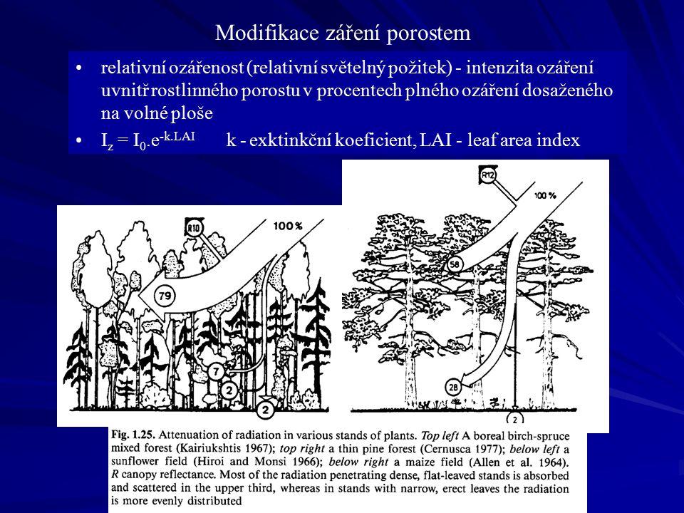 Modifikace záření porostem relativní ozářenost (relativní světelný požitek) - intenzita ozáření uvnitř rostlinného porostu v procentech plného ozáření dosaženého na volné ploše I z = I 0.e -k.LAI k - exktinkční koeficient, LAI - leaf area index k - extinkční koeficient: louky, rákosiny k = 0.3-0.5 společenstva bylin k = 0.7