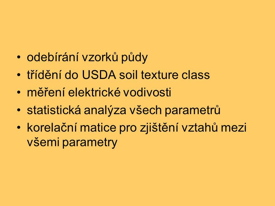 odebírání vzorků půdy třídění do USDA soil texture class měření elektrické vodivosti statistická analýza všech parametrů korelační matice pro zjištění vztahů mezi všemi parametry