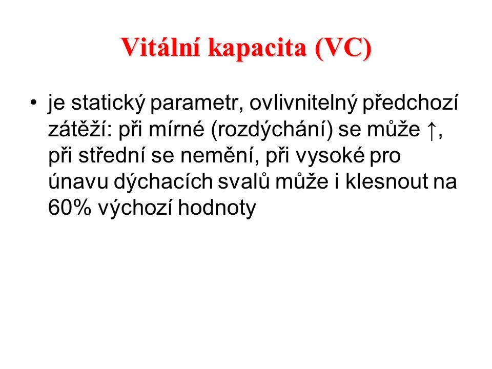 Vitální kapacita (VC) je statický parametr, ovlivnitelný předchozí zátěží: při mírné (rozdýchání) se může ↑, při střední se nemění, při vysoké pro úna