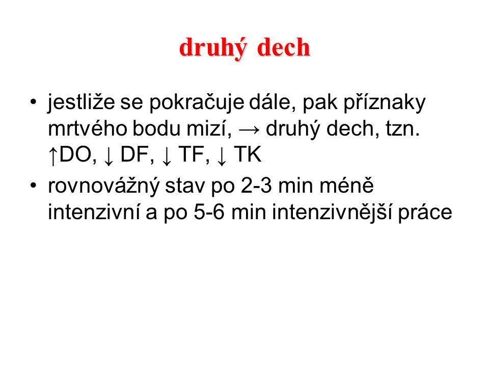 druhý dech jestliže se pokračuje dále, pak příznaky mrtvého bodu mizí, → druhý dech, tzn. ↑DO, ↓ DF, ↓ TF, ↓ TK rovnovážný stav po 2-3 min méně intenz