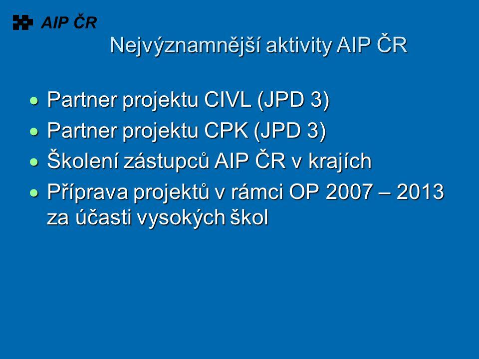 Nejvýznamnější aktivity AIP ČR  Partner projektu CIVL (JPD 3)  Partner projektu CPK (JPD 3)  Školení zástupců AIP ČR v krajích  Příprava projektů v rámci OP 2007 – 2013 za účasti vysokých škol AIP ČR
