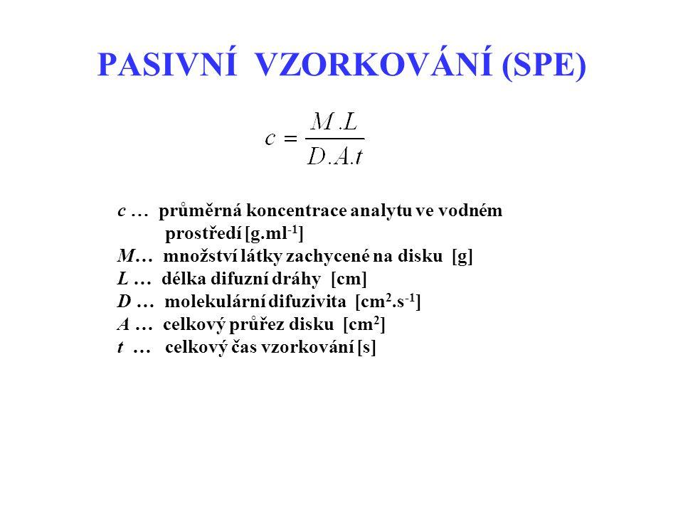 c … průměrná koncentrace analytu ve vodném prostředí [g.ml -1 ] M… množství látky zachycené na disku [g] L … délka difuzní dráhy [cm] D … molekulární difuzivita [cm 2.s -1 ] A … celkový průřez disku [cm 2 ] t … celkový čas vzorkování [s] PASIVNÍ VZORKOVÁNÍ (SPE)