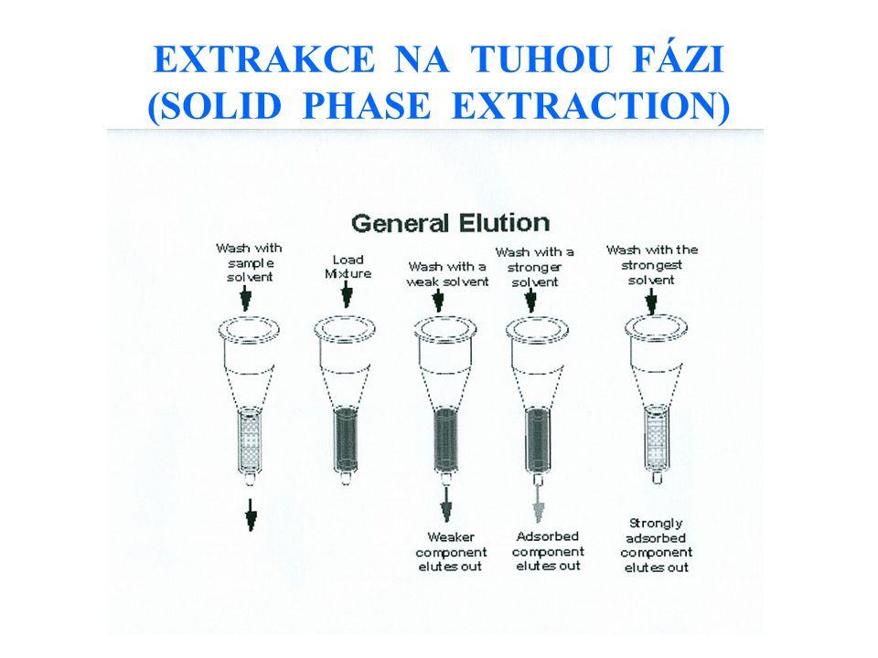 EXTRAKCE NA TUHOU FÁZI (SOLID PHASE EXTRACTION)