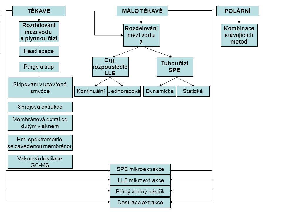 TĚKAVÉ Rozdělování mezi vodu a plynnou fázi Rozdělování mezi vodu a Kombinace stávajících metod Head space Org.