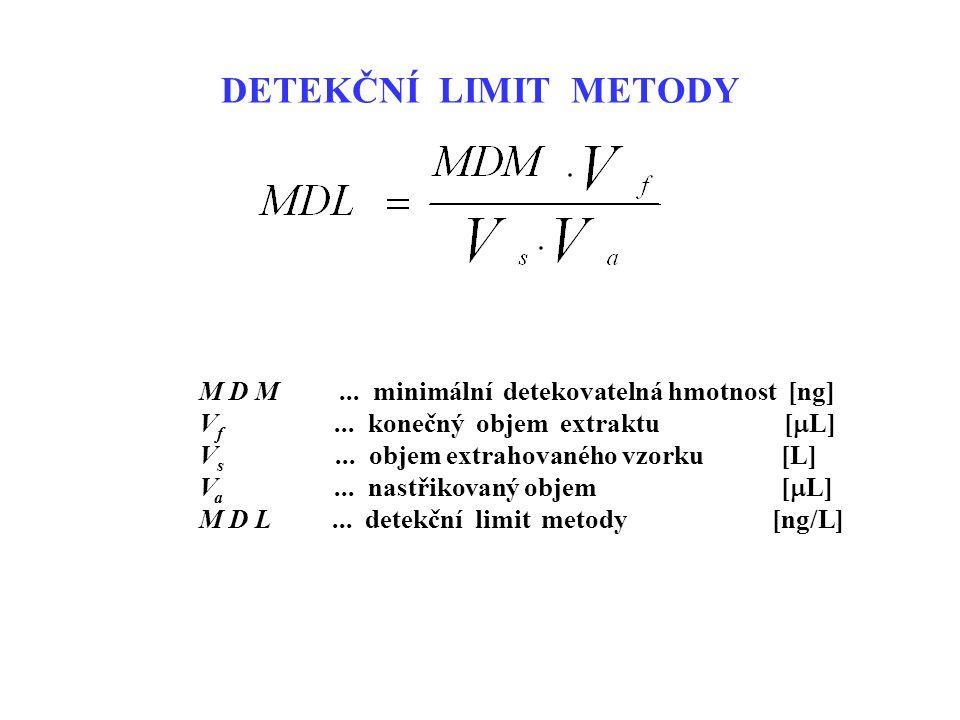 M D M...minimální detekovatelná hmotnost [ng] V f...