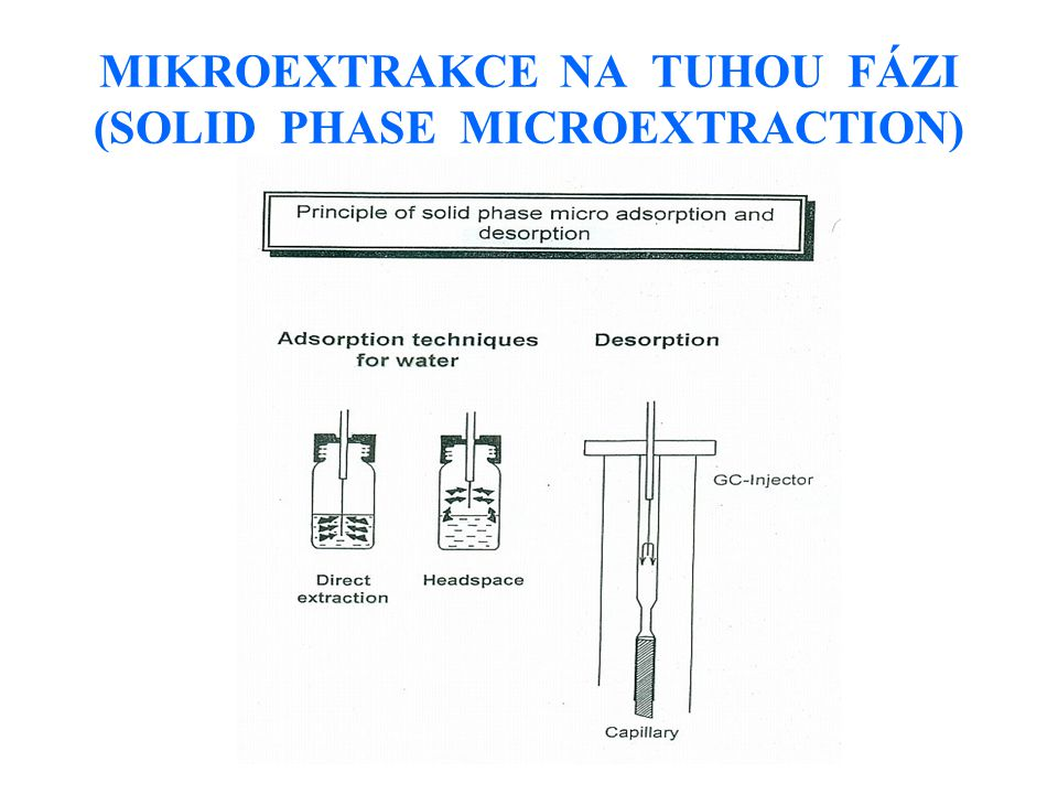 MIKROEXTRAKCE NA TUHOU FÁZI (SOLID PHASE MICROEXTRACTION)