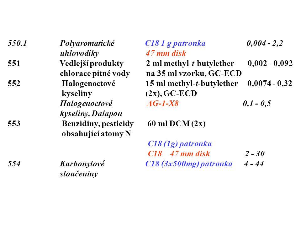 550.1 Polyaromatické C18 1 g patronka 0,004 - 2,2 uhlovodíky 47 mm disk 551 Vedlejší produkty 2 ml methyl-t-butylether 0,002 - 0,092 chlorace pitné vody na 35 ml vzorku, GC-ECD 552 Halogenoctové 15 ml methyl-t-butylether 0,0074 - 0,32 kyseliny (2x), GC-ECD Halogenoctové AG-1-X8 0,1 - 0,5 kyseliny, Dalapon 553 Benzidiny, pesticidy 60 ml DCM (2x) obsahující atomy N C18 (1g) patronka C18 47 mm disk 2 - 30 554 Karbonylové C18 (3x500mg) patronka 4 - 44 sloučeniny