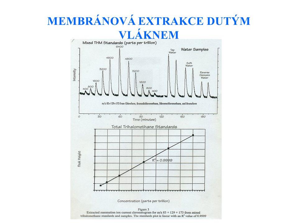 513 2,3,7,8-tetrachloro- 60 ml DCM (3x) 20 - 2 000 ppq dibenzo-p-dioxin GC-MS 513 2,3,7,8-TCDD C18 47 mm disk 20 - 2 000 ppq 515.1 Chlorované kyseliny 120 ml ethylether 0,02 - 1,3 derivatizace, GC-ECD 515.2 Chlorované kyseliny PSDVB disk 47 mm 0,1 - 1 525.1 Málotěkavé C18 1 g patronka 0,001 - 15 organické látky 47 mm disk 548.1 Endothall Biorex 5 2 549 Diquat, paraquat C18 500 mg patronka 0,44 550 Polyaromatické 60 ml DCM (2x) 0,002 - 3,3 uhlovodíky HPLC-UV a fluorescence