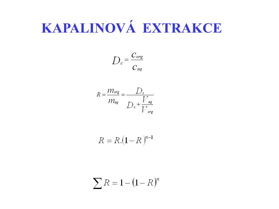 MIKROEXTRAKCE NA TUHOU FÁZI (SOLID PHASE MICROEXTRACTION)
