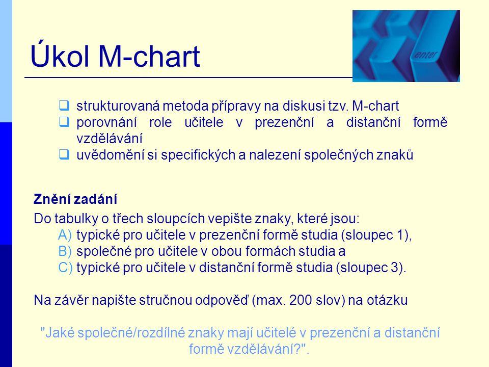 Úkol M-chart  strukturovaná metoda přípravy na diskusi tzv.