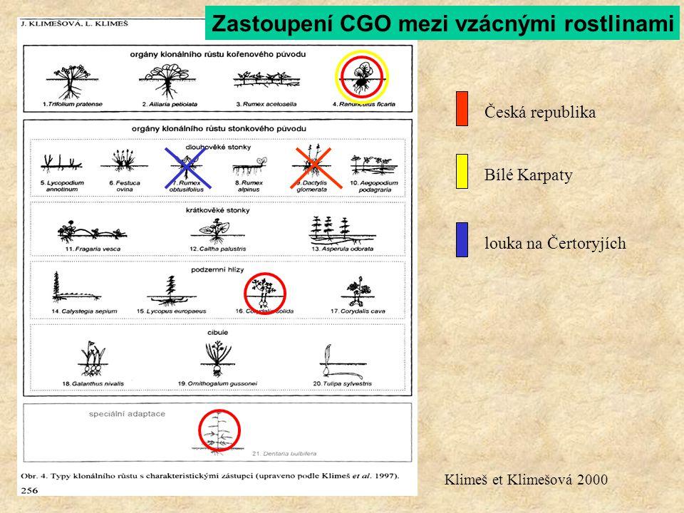 Klimeš et Klimešová 2000 Česká republika Bílé Karpaty louka na Čertoryjích Zastoupení CGO mezi vzácnými rostlinami