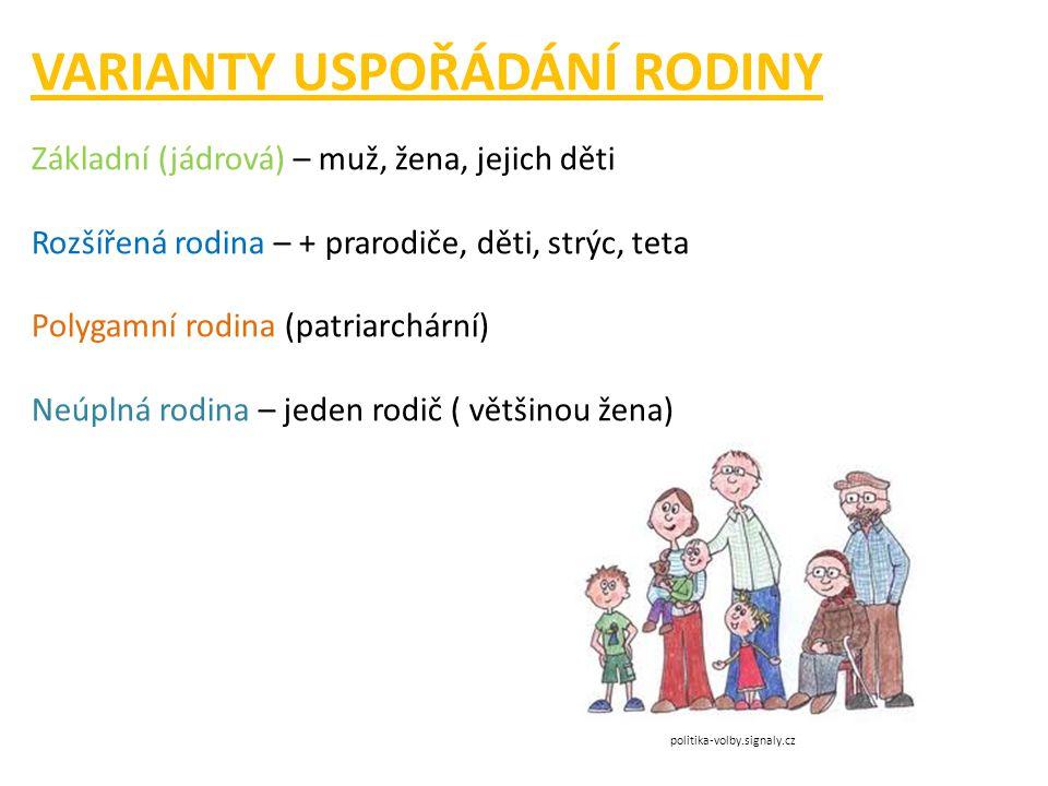 VARIANTY USPOŘÁDÁNÍ RODINY Základní (jádrová) – muž, žena, jejich děti Rozšířená rodina – + prarodiče, děti, strýc, teta Polygamní rodina (patriarchár