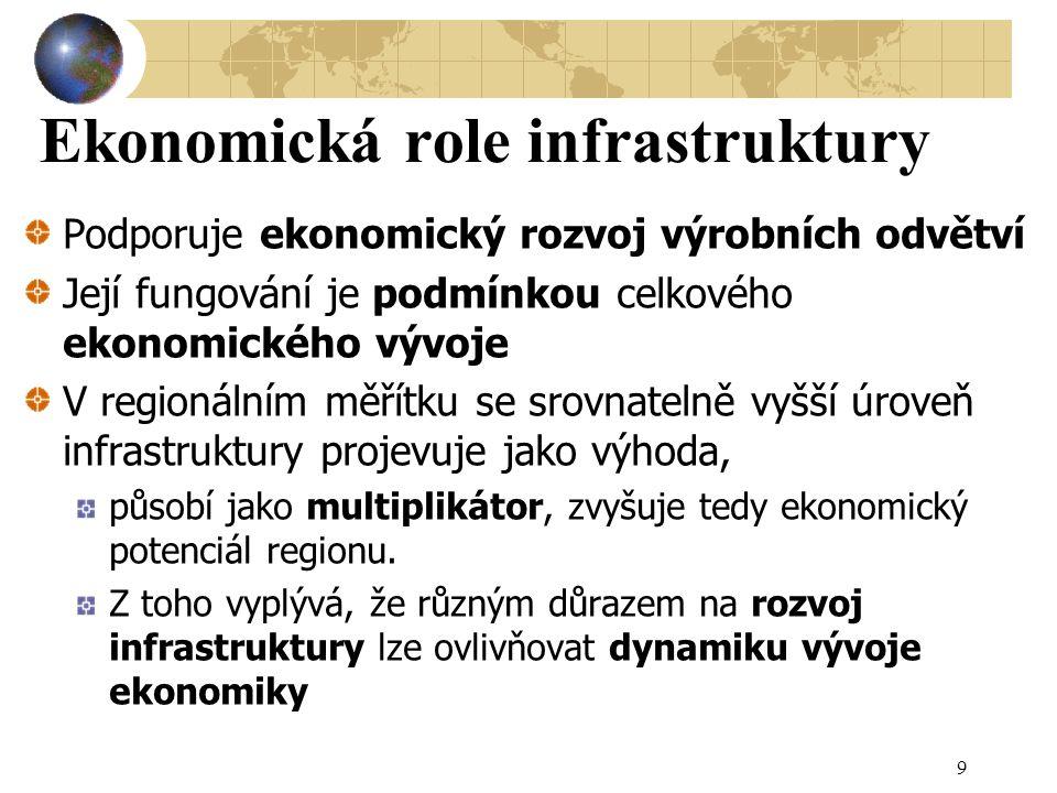 Ekonomická role infrastruktury Podporuje ekonomický rozvoj výrobních odvětví Její fungování je podmínkou celkového ekonomického vývoje V regionálním měřítku se srovnatelně vyšší úroveň infrastruktury projevuje jako výhoda, působí jako multiplikátor, zvyšuje tedy ekonomický potenciál regionu.