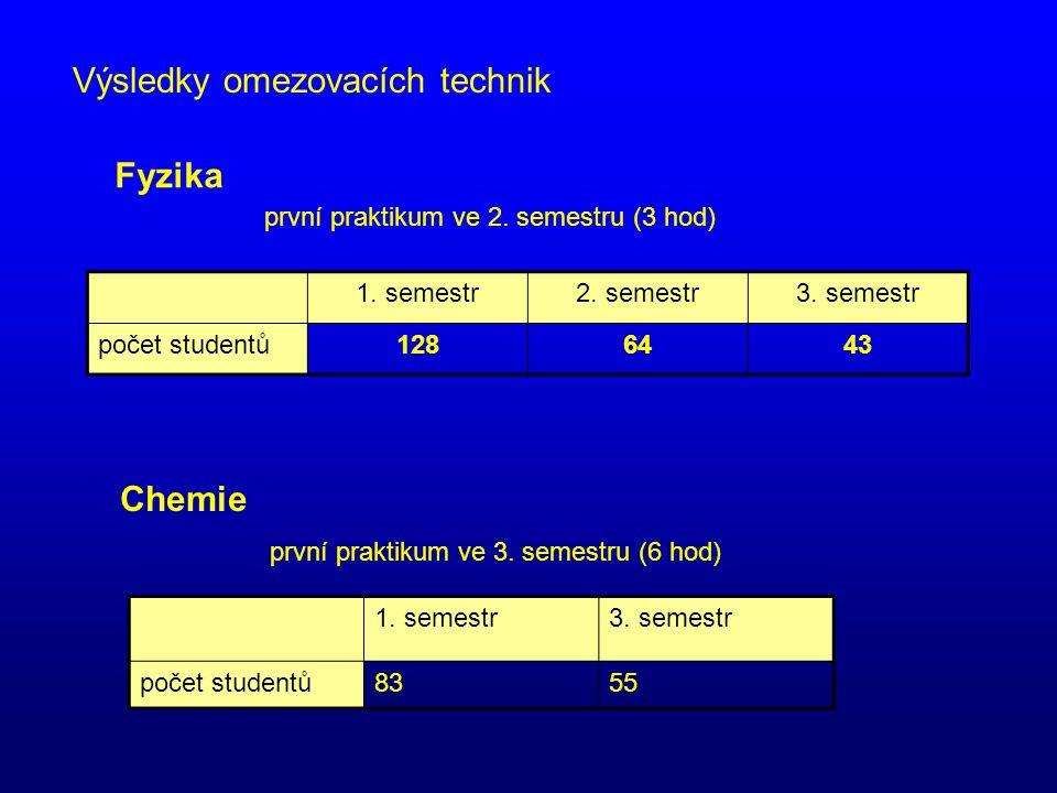 Výsledky omezovacích technik Fyzika první praktikum ve 2. semestru (3 hod) 1. semestr2. semestr3. semestr počet studentů1286443 Chemie první praktikum