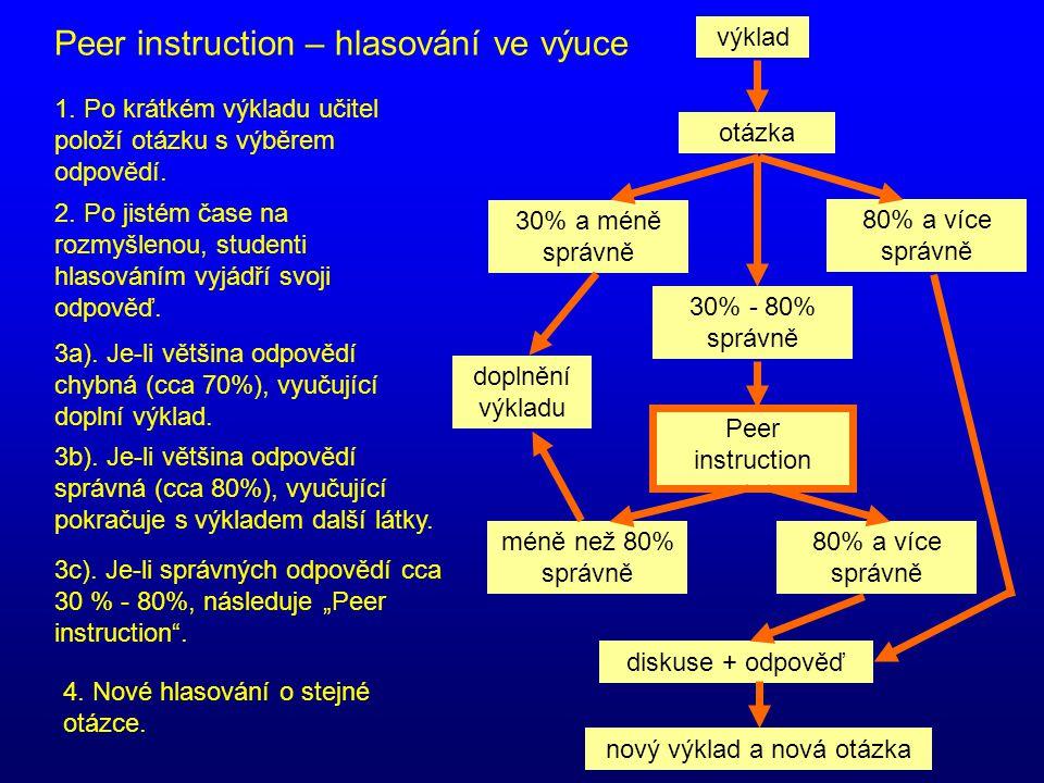 Peer instruction – hlasování ve výuce 1. Po krátkém výkladu učitel položí otázku s výběrem odpovědí. 2. Po jistém čase na rozmyšlenou, studenti hlasov