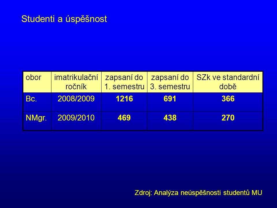 Studenti a úspěšnost oborimatrikulační ročník zapsaní do 1. semestru zapsaní do 3. semestru SZk ve standardní době Bc.2008/20091216691366 NMgr.2009/20