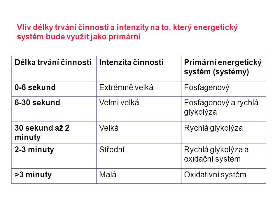 Délka trvání činnostiIntenzita činnostiPrimární energetický systém (systémy) 0-6 sekundExtrémně velkáFosfagenový 6-30 sekundVelmi velkáFosfagenový a r