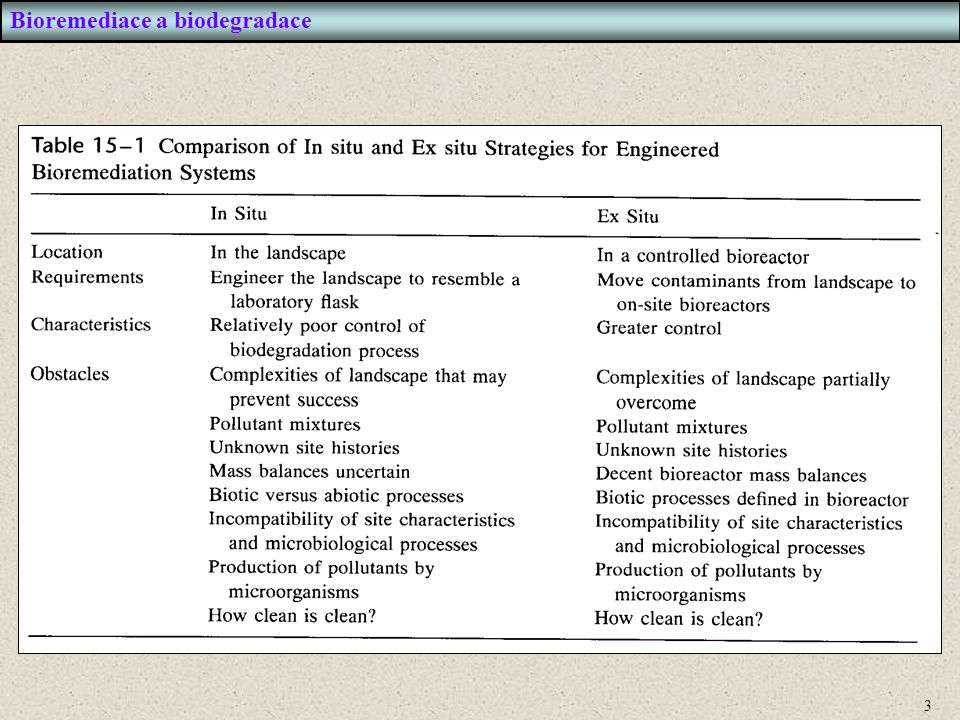 4 Nezbytné je zabezpečit optimální podmínky biodegradace Přidávání kyslíku a jiných plynů: - bioventing je technika dodávky kyslíku přímo in situ do nesaturované zóny - air sparging - tlakové vhánění kyslíku do saturační zóny - kromě kyslíku se často dodává methan (zejména při degradacích chlorovaných látek) Dodávka živin: - hlavně přídavky dusíku a fosforu - cíl: optimalizace poměru C:N:P na hodnotu cca 100:10:1 Stimulace anaerobních degradací: - dodávka alternativních TEA (terminal electron acceptor) - dusičnany, sírany, Fe 3+, CO 2 - anaerobní degradace je sice pomalejší, ale dokáže si poradit s jinými polutanty než aerobní degradace (např.