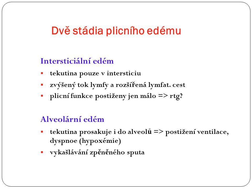Dvě stádia plicního edému Intersticiální edém  tekutina pouze v intersticiu  zvýšený tok lymfy a rozší ř ená lymfat. cest  plicní funkce postiženy