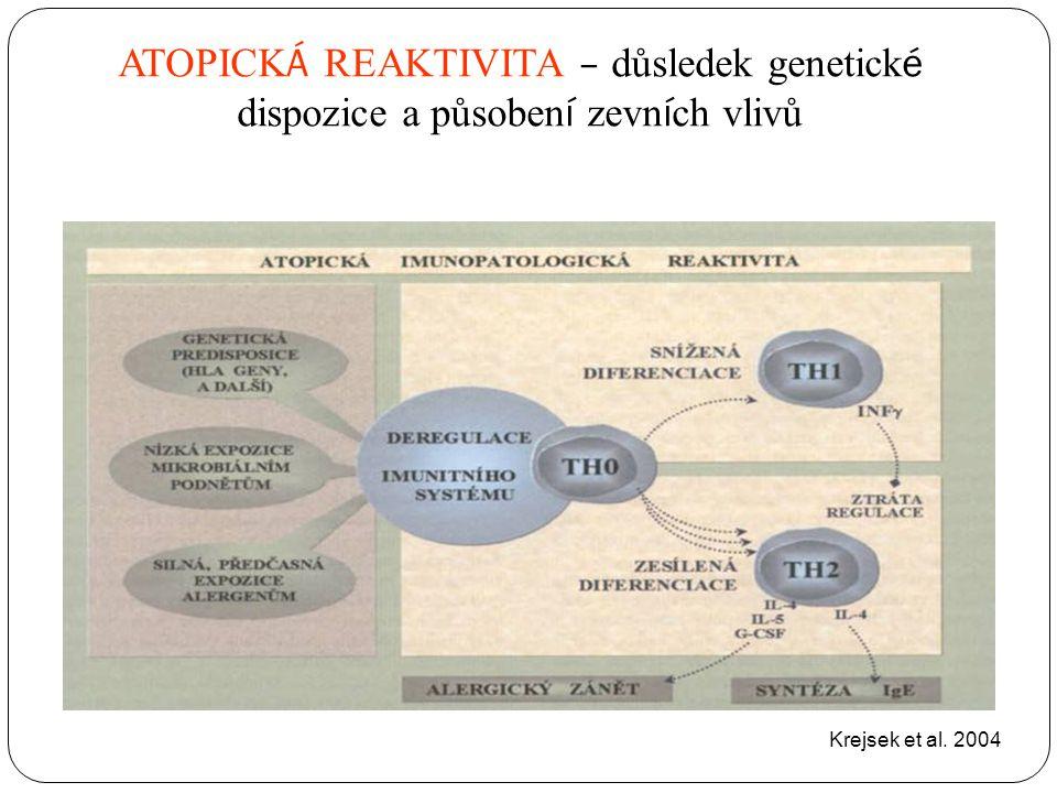 Krejsek et al. 2004 ATOPICK Á REAKTIVITA – důsledek genetick é dispozice a působen í zevn í ch vlivů