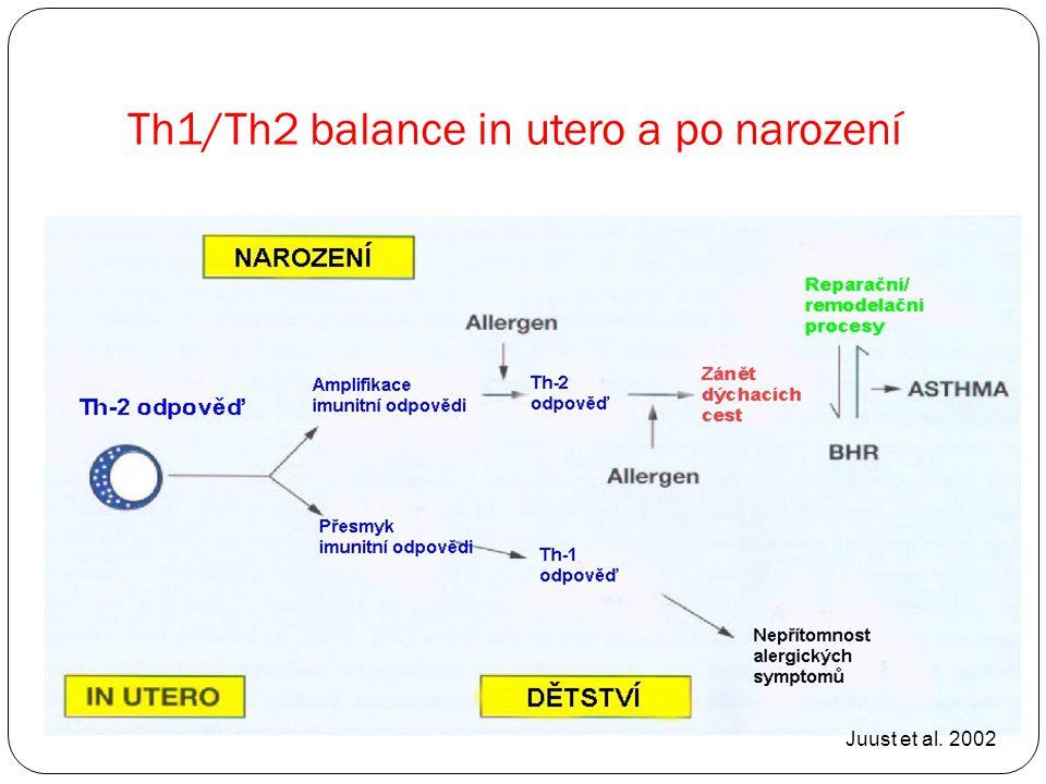 Th1/Th2 balance in utero a po narození Juust et al. 2002