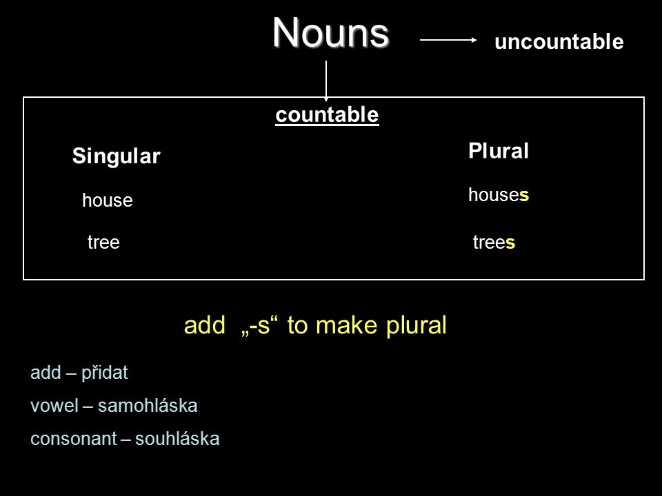 "Nouns Singular Plural house houses treetrees add ""-s to make plural add – přidat vowel – samohláska consonant – souhláska countable uncountable"