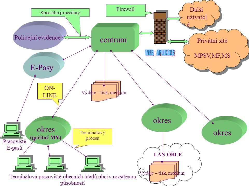 centrum okres (počítač MV) okres Terminálový proces ON- LINE Výdeje – tisk, medium Policejní evidence Privátní sítě MPSV,MF,MS Privátní sítě MPSV,MF,MS Terminálová pracoviště obecních úřadů obcí s rozšířenou působností Firewall Speciální procedury Výdeje – tisk, medium LAN OBCE Další uživatel é E-Pasy Pracoviště E-pasů