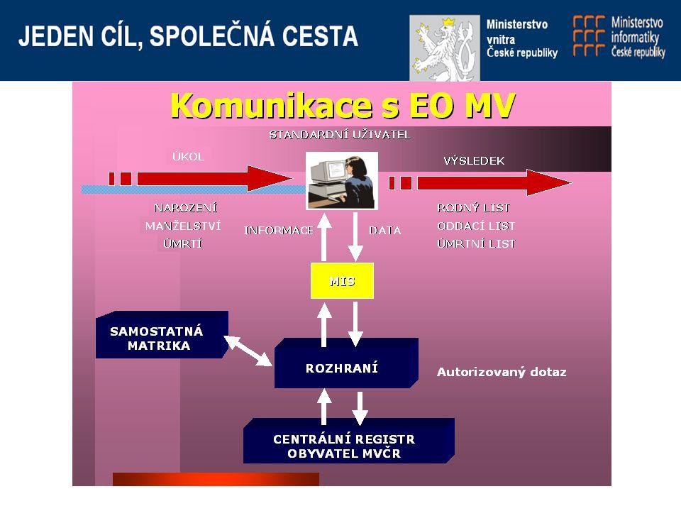Matriky -samostatná matrika -možnost dotazu -oddělená matrika s propojením do EO - na síti MV - na VPS -MIS propojený s IISSDE - bezpečné rozhraní - legislativa (role, přístupy) - certifikace, ochrana dat
