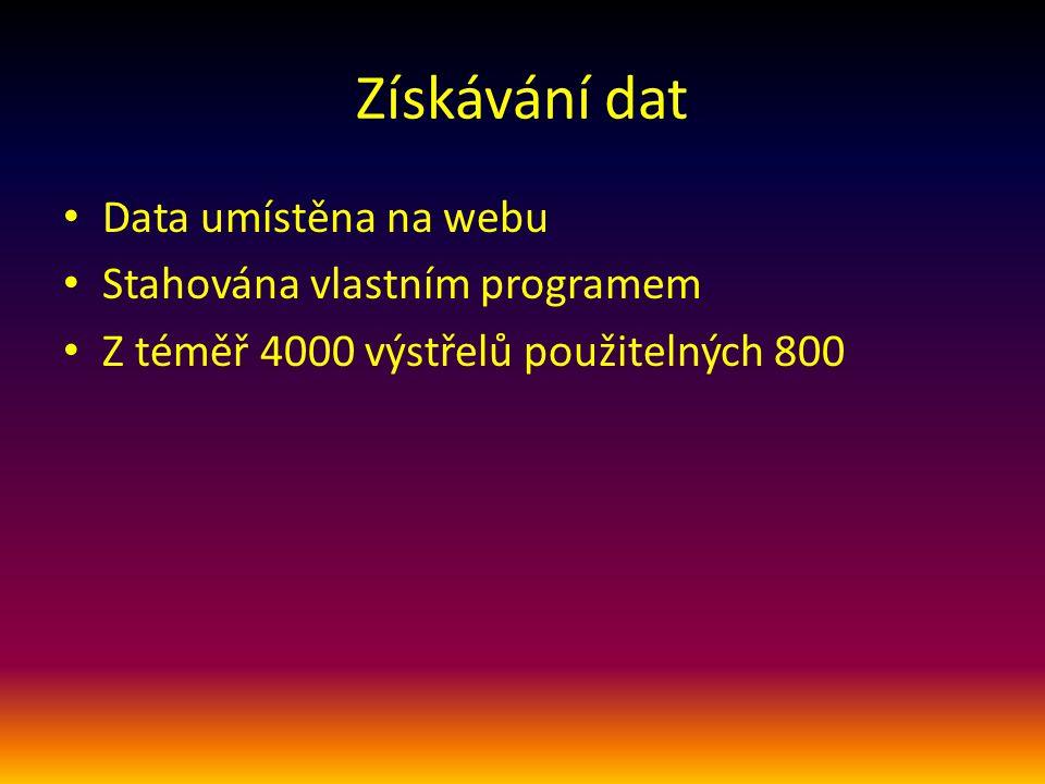 Získávání dat Data umístěna na webu Stahována vlastním programem Z téměř 4000 výstřelů použitelných 800
