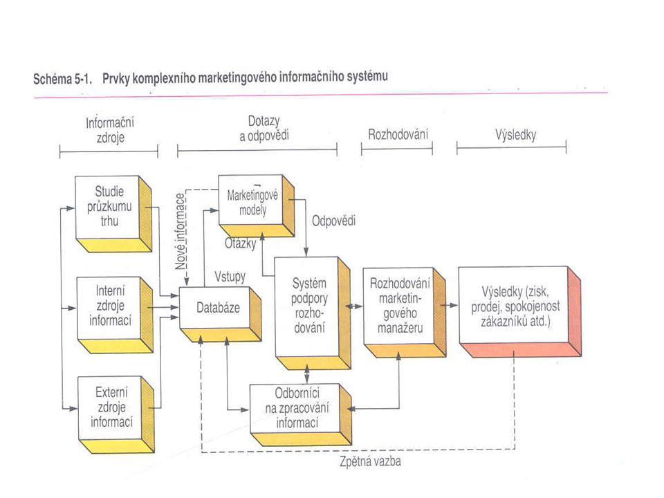 Marketingové informační systémy