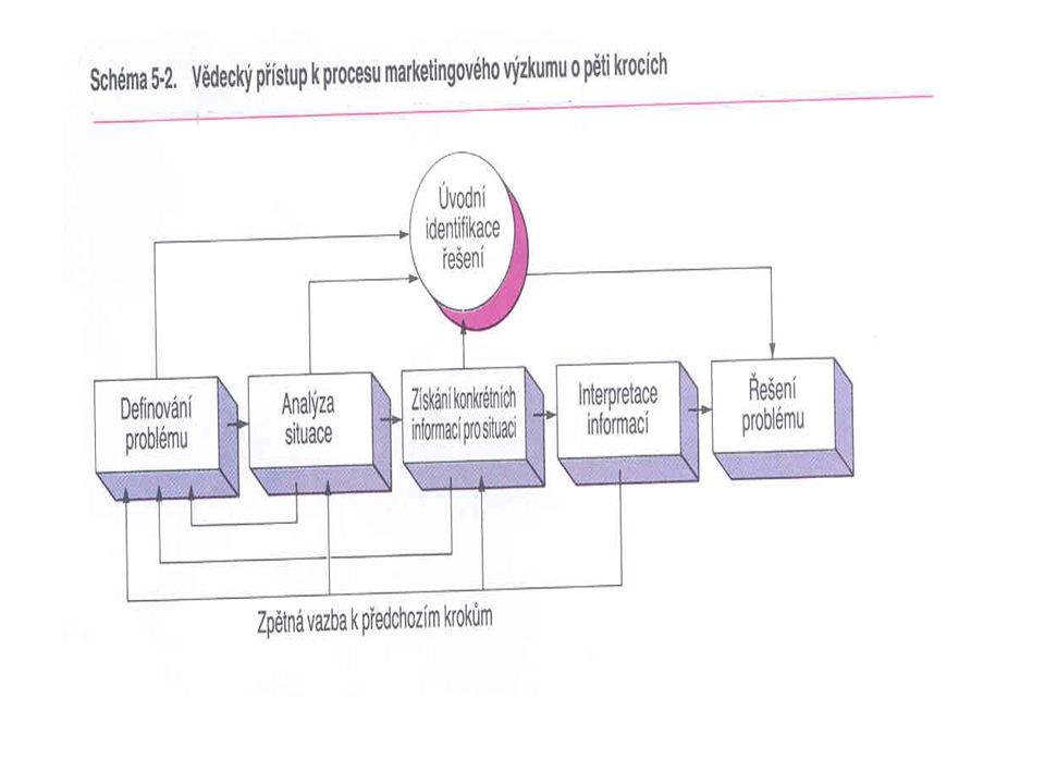 Druhy konkurenční výhody - nízké náklady - prodej diferencované produkce -strategické hodiny