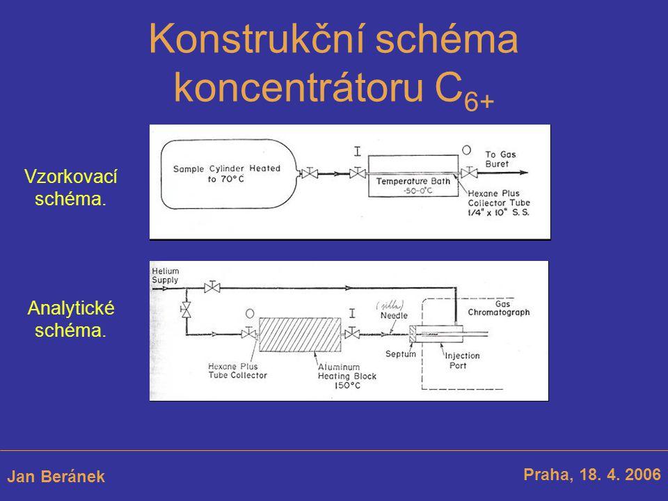 Praha, 18. 4. 2006 Jan Beránek Konstrukční schéma koncentrátoru C 6+ Vzorkovací schéma. Analytické schéma.
