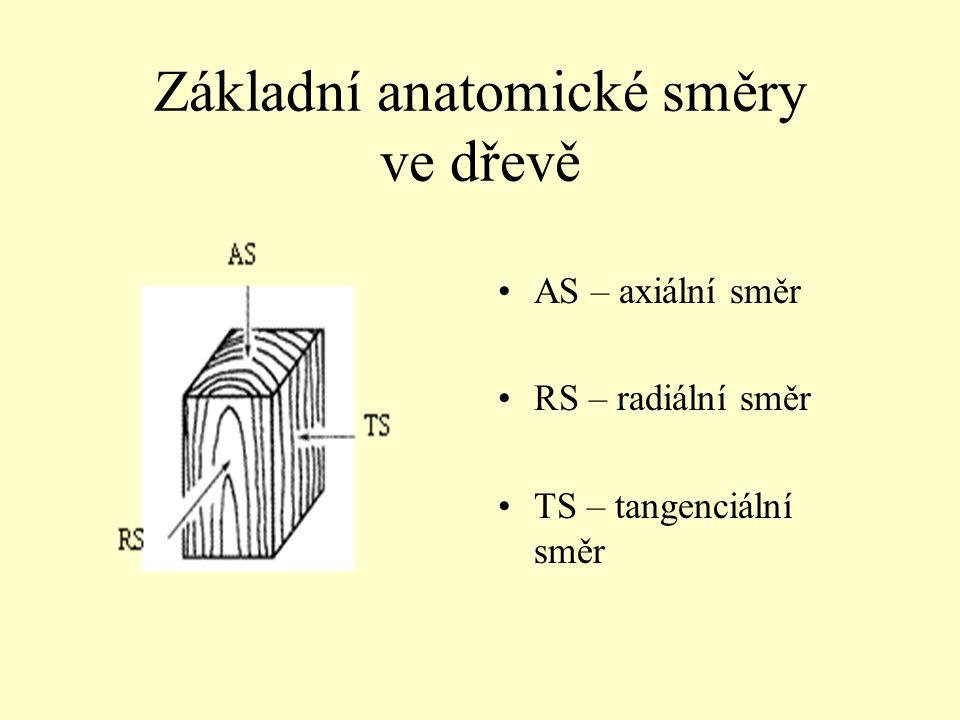 Základní anatomické směry ve dřevě AS – axiální směr RS – radiální směr TS – tangenciální směr AS – axiální směr RS – radiální směr TS – tangenciální směr Obr.