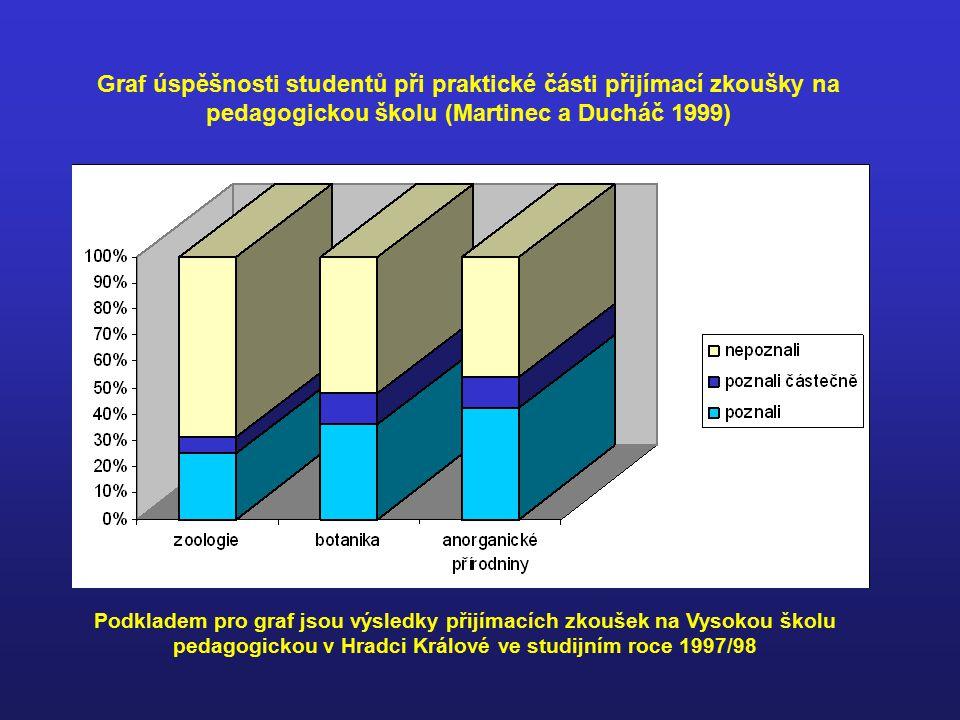Pozorování Studenti samostatně nebo pod vedením učitele uvědomělým, plánovitým a metodickým vnímáním spojeným s intelektuálními, emocionálními a volními procesy studují biologické jevy a změny, ke kterým v nich dochází, aniž by zasahovali do jejich průběhu (Altmann 1970, 1975).